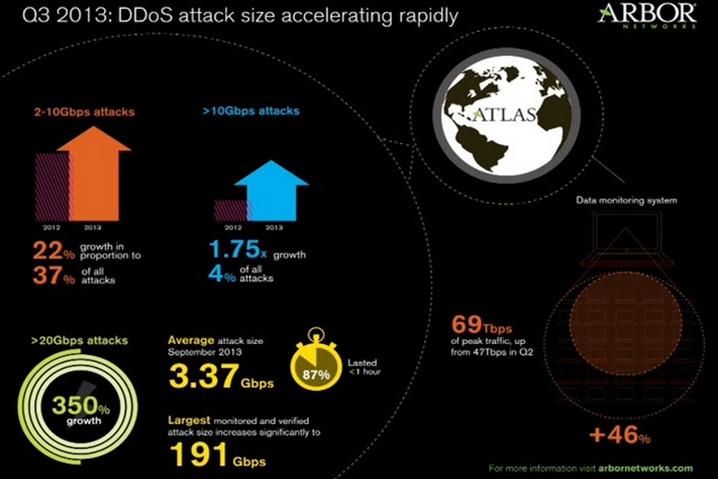 Ataques DDoS, una amenaza imparable 47