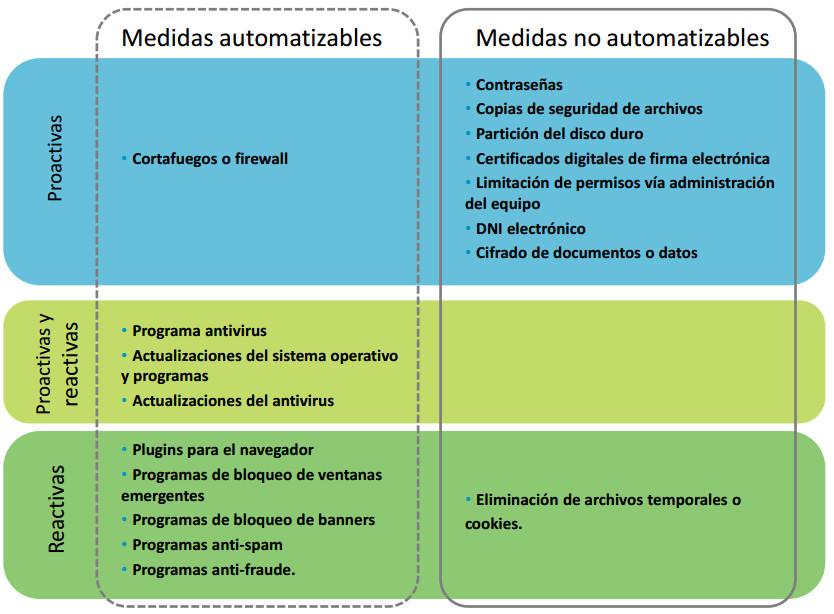 INTECO_Ciberseguridad_2