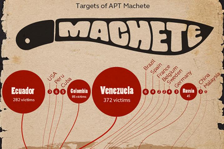 APT Machete