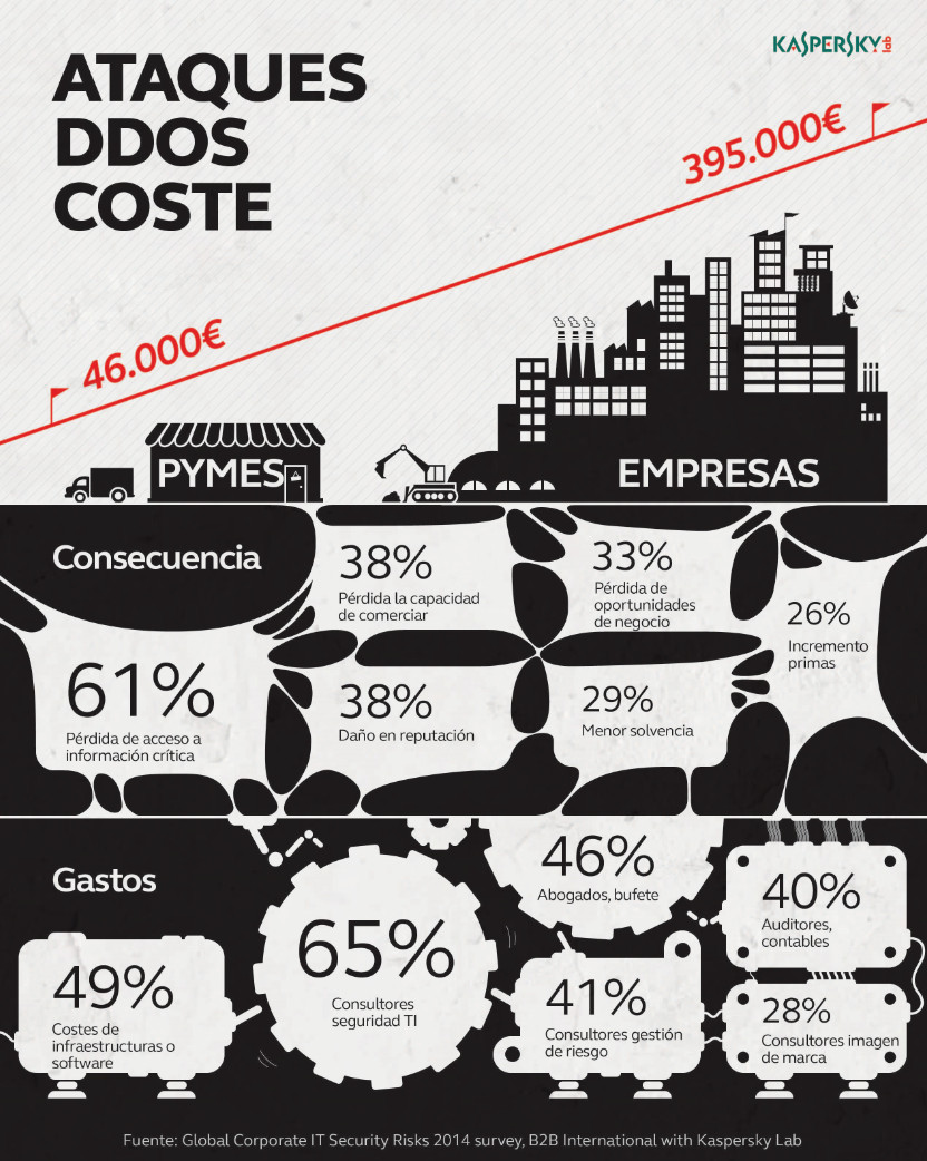 DDoS_ataques_2
