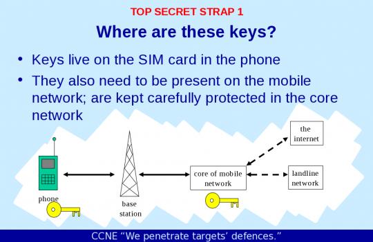 SIM_NSA_GCHQ_2