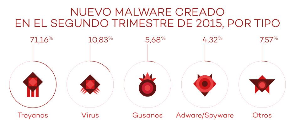 nuevo-malware