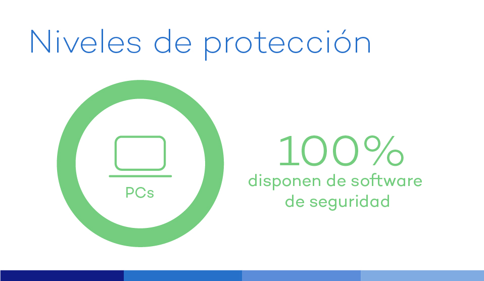 grafico-proteccion