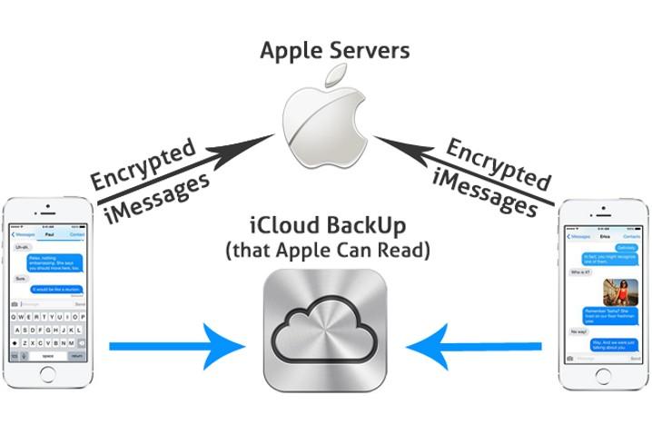 El cifrado extremo a extremo de Apple no es total