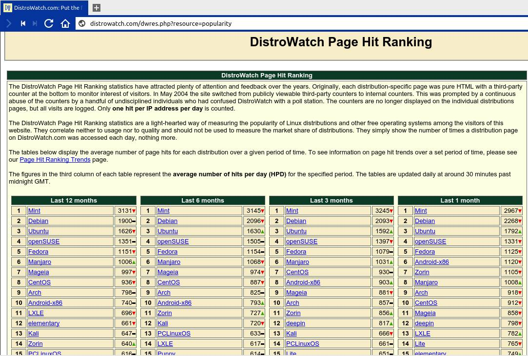 Ranking Distrowatch febrero 2016