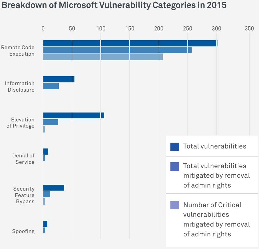 Vulnernerabilidades en los productos de Microsoft y su impacto en caso de eliminar los permisos de administrador
