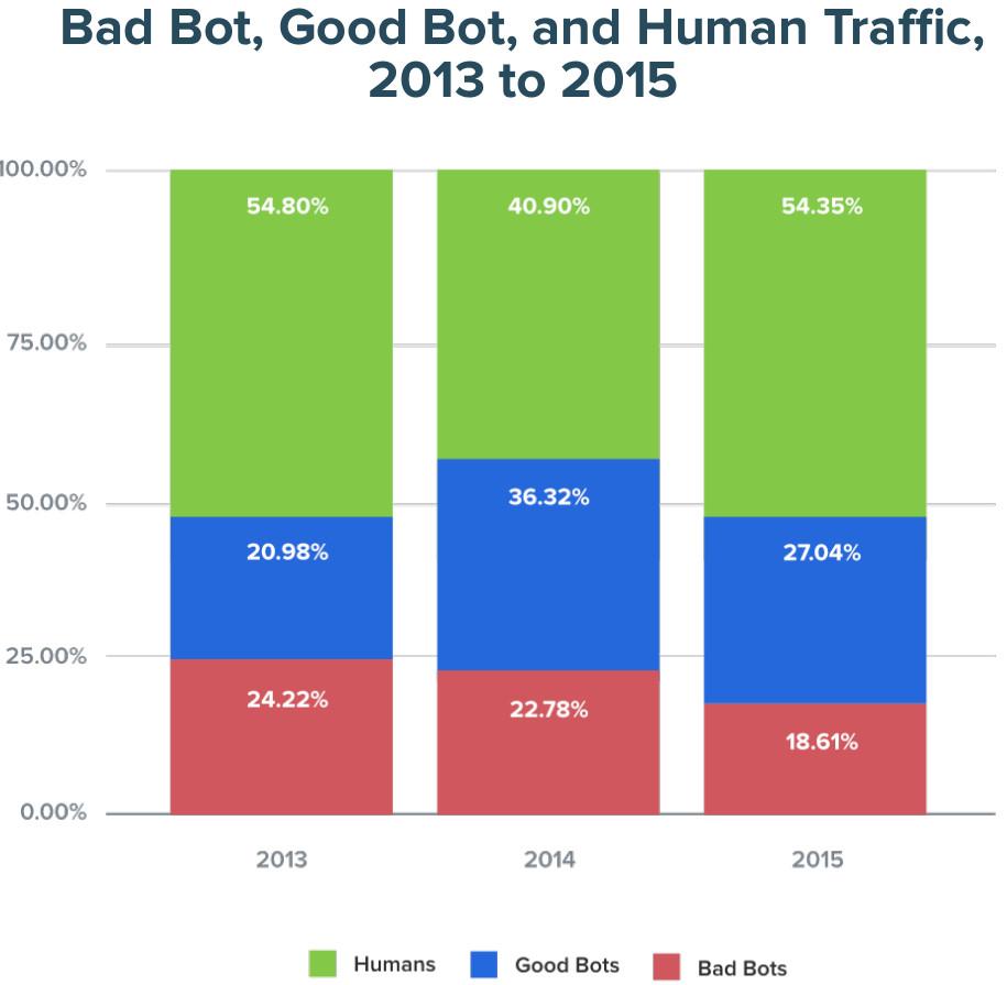 Porcentaje de tráfico generado divididos en bots benignos, bots maliciosos y humanos de 2013, 2014 y 2015