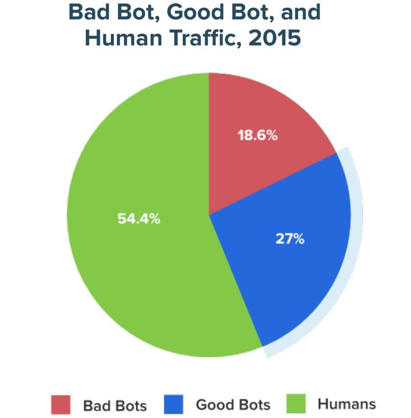 Porcentaje de tráfico generado divididos en bots benignos, bots maliciosos y humanos de 2015
