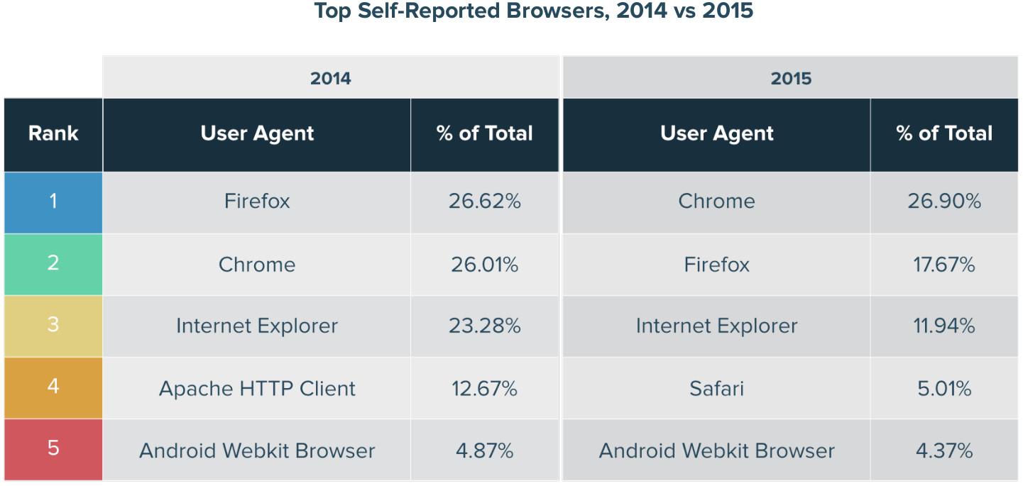 User agents más utilizados por los bots maliciosos