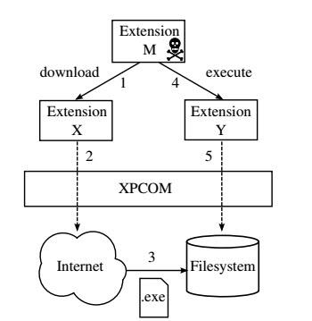"""Cómo se explotan las """"vulnerabilidades en la reutilización de la extensión"""" en Firefox"""