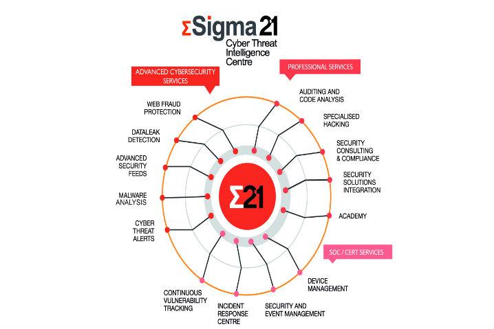 Sigma21