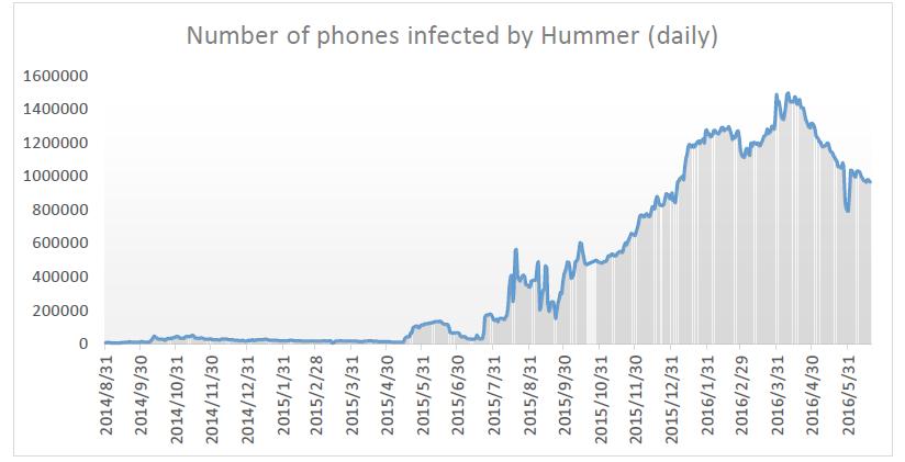 Numero de smartphones Android infectados por Hummer