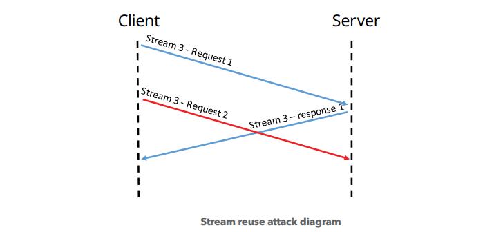 Abuso de multiplexación en las conexiones en HTTP/2 (CVE-2016-0150)