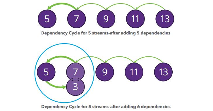 Ataque de Ciclo de Dependencia en HTTP/2 (CVE-2015-8659)