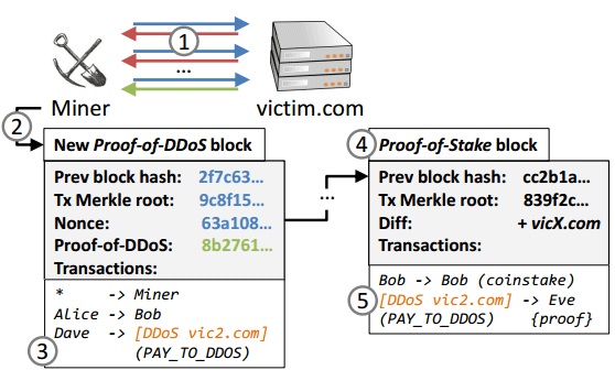 Bloque de prueba de DDoS de DDoSCoin