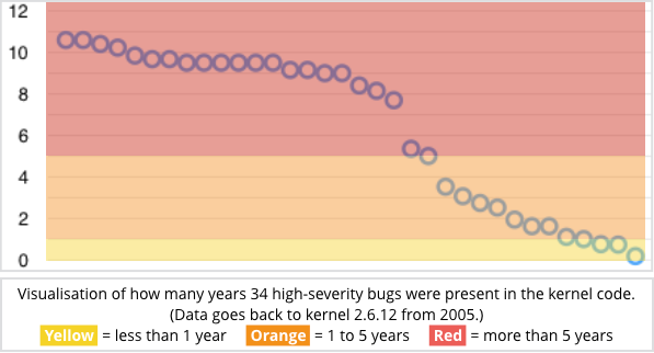 Tiempo de permanencia de los bugs de severidad media en Linux