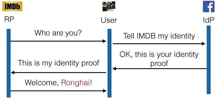 Cómo funciona OAuth 2.0 en Android