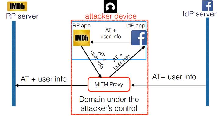 Implementación errónea de OAuth en muchas aplicaciones