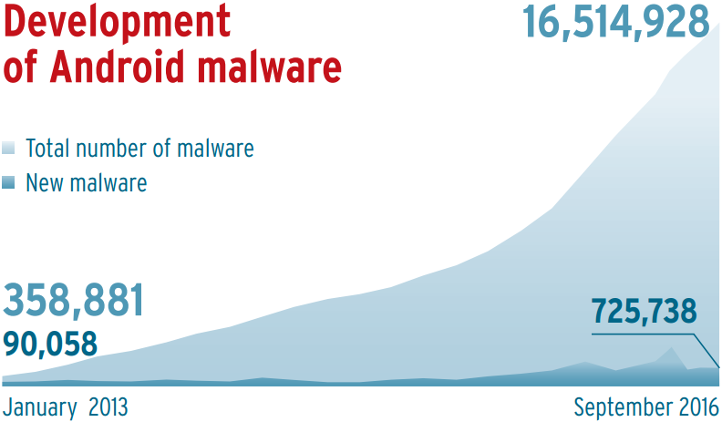 desarrollo-de-malware-para-android