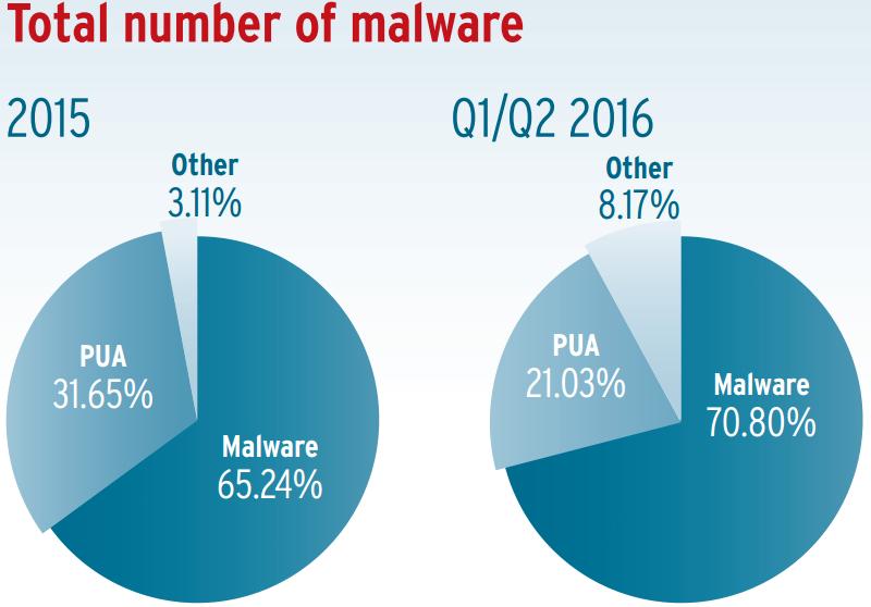 distribucion-de-malware-entre-malware-y-aplicacones-no-deseadas