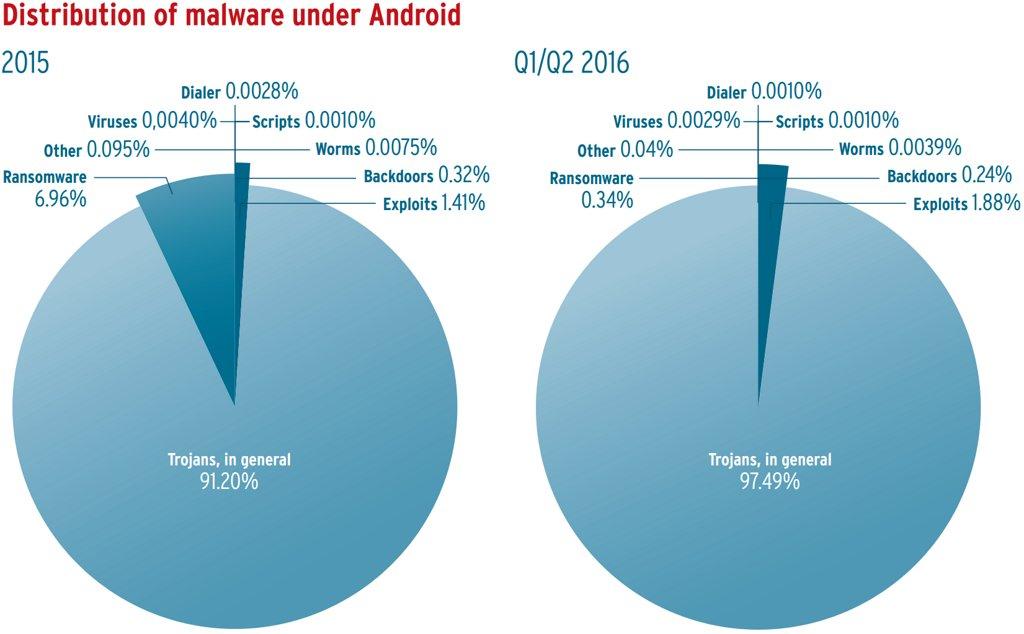 distribucion-del-malware-contra-android-segun-el-tipo