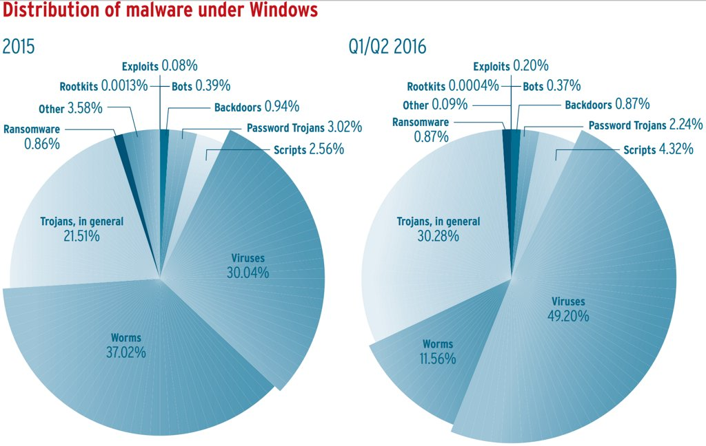 distribucion-del-malware-contra-windows-segun-el-tipo