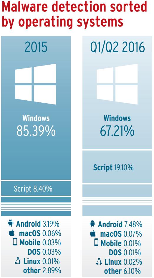 distribucion-malware-segun-el-sistema-operativo