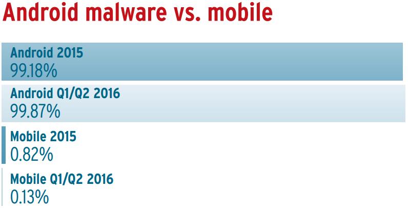 porcentaje-de-malware-que-ha-acumulado-android-sobre-el-total-movil
