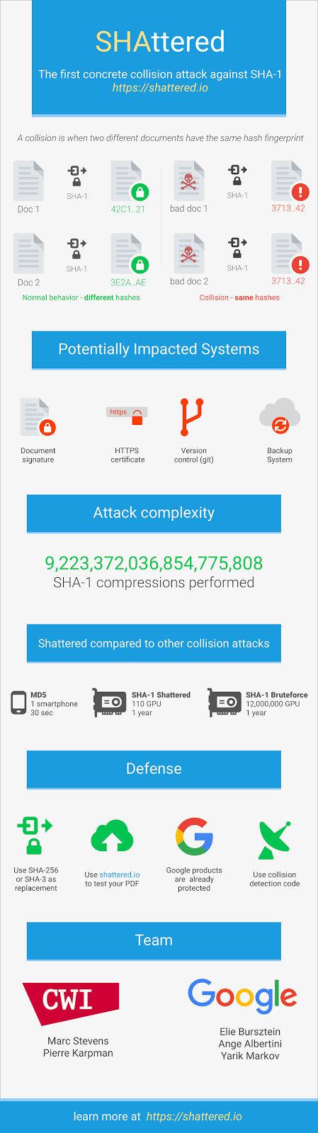 Infografia del ataque de colisión SHA-1 llevado por Google y científicos neerlandeses