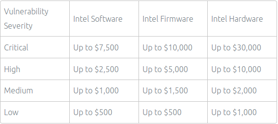 Recompensas por las vulnerabilidades halladas en los productos de Intel