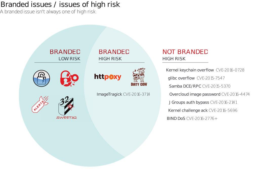 Riesgos de seguridad que han afectado a productos de Red Hat con su origen