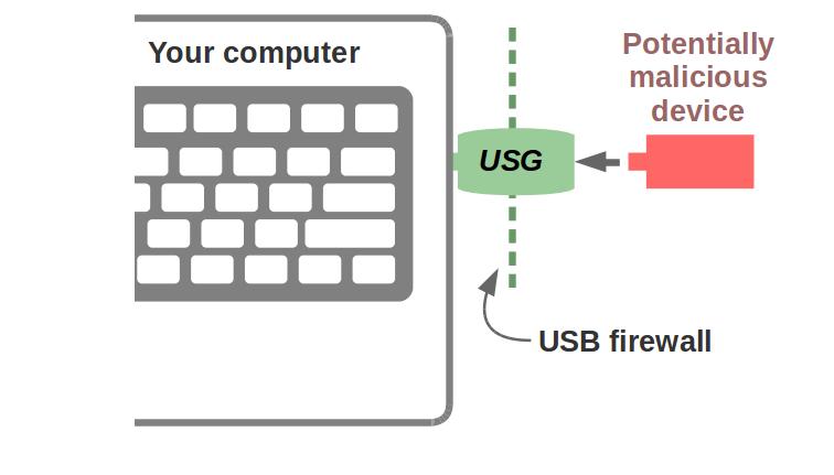 Funcionamiento básico de USG