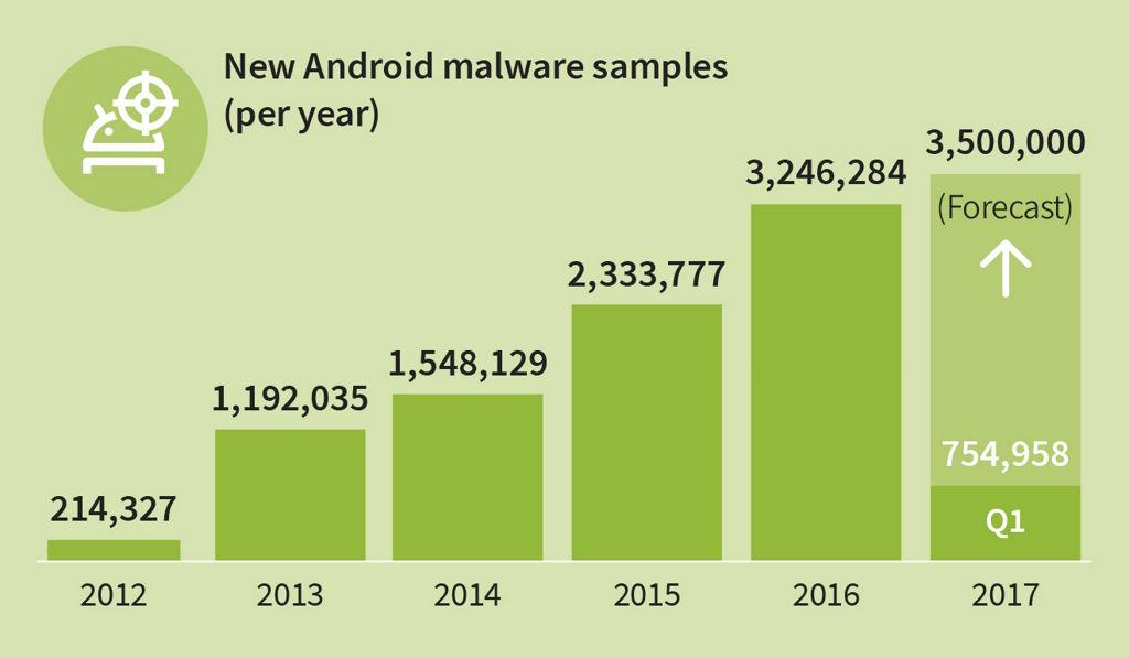 Proyección de G DATA sobre las nuevas aplicaciones maliciosas para Android para 2017