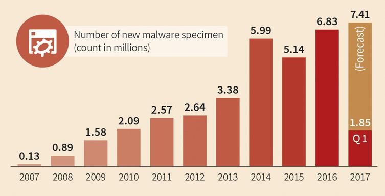 Proyección de la cantidad de malware para 2017 de G DATA