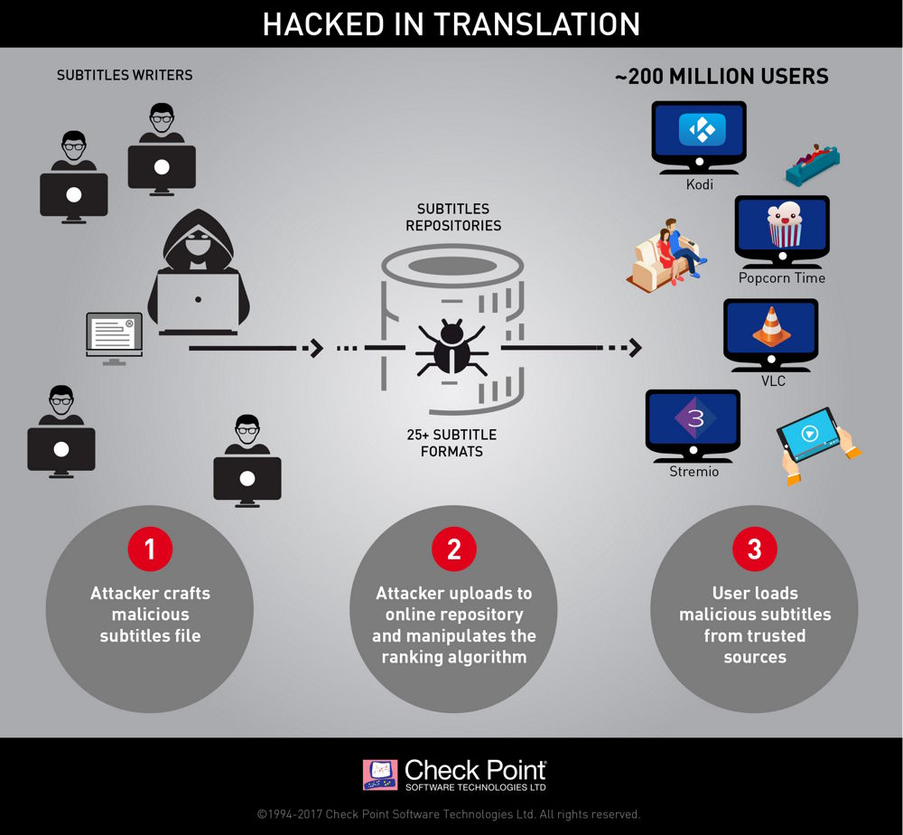 Gráfico del hackeo con malware introducido en ficheros de subtítulos para vídeos