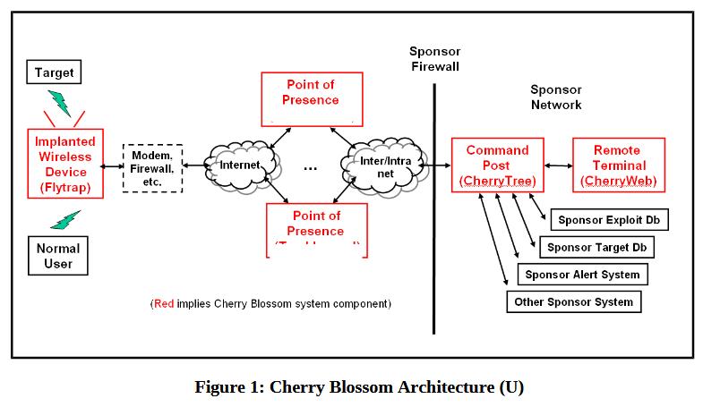 Arquitectura de Cherry Blossom
