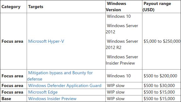 Programa de recompensas por encontrar bugs y fallos de seguridad de Microsoft correspondiente a julio de 2017