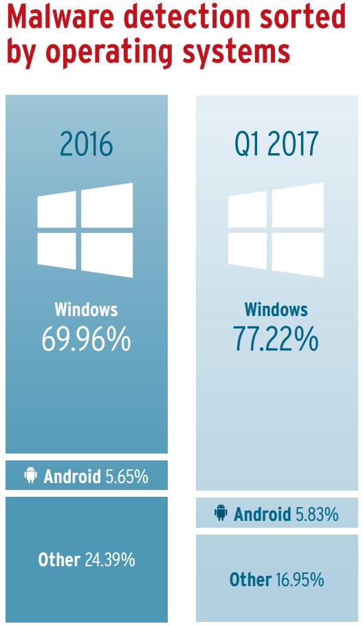 Proporción de los sistemas operativos que acumularon una mayor cantidad de malware en 2016