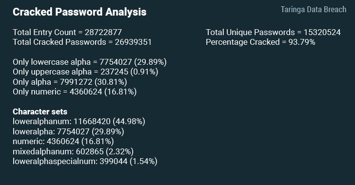 Datos sobre las contraseñas obtenidas de Taringa