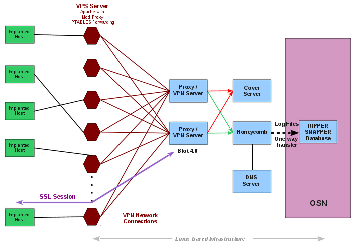 Infraestructura informática de Project Hive según WikiLeaks mediante Vault 8