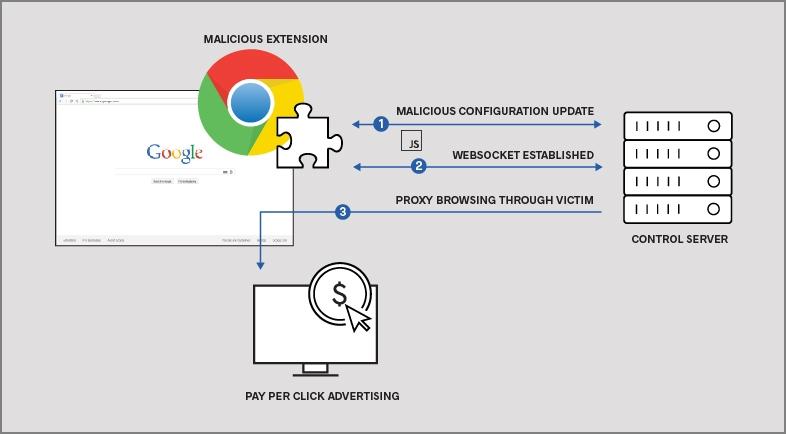 Diagrama de las extensiones maliciosas halladas en la Chrome Store