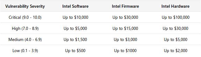 Parte permanente del programa de recompensas por hallar vulnerabilidades de Intel mediante HackerOne