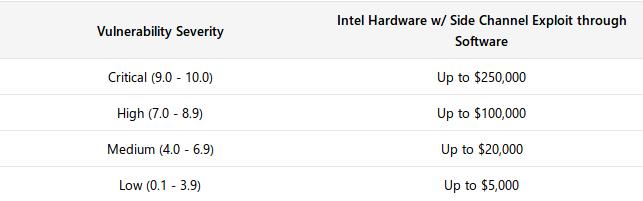 Parte temporal (hasta el 31 de diciembre de 2018) del programa de recompensas por hallar vulnerabilidades de Intel mediante HackerOne