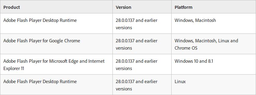 Vulnerabilidad CVE-2018-4878, que afecta a la versión 28.0.0.137 de Flash en Windows, Mac y Linux