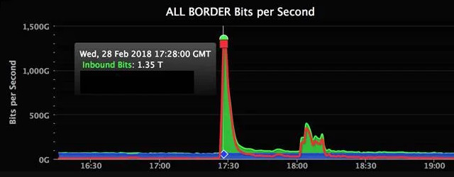 DDos contraGitHub
