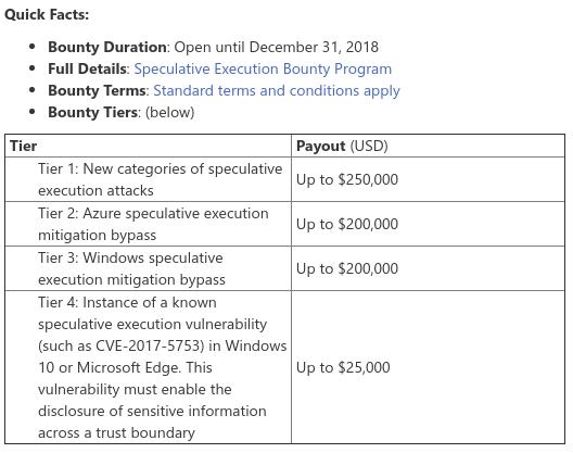 Programa de recompensas por hallar vulnerabilidades de ejecución especulativa de Microsoft
