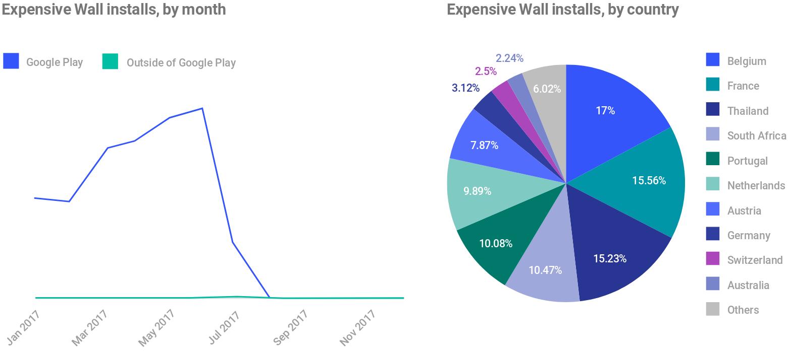Instalaciones de Expensive Wall