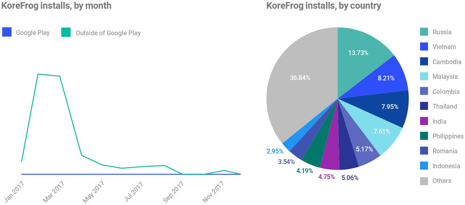 Instalaciones de KoreFrog
