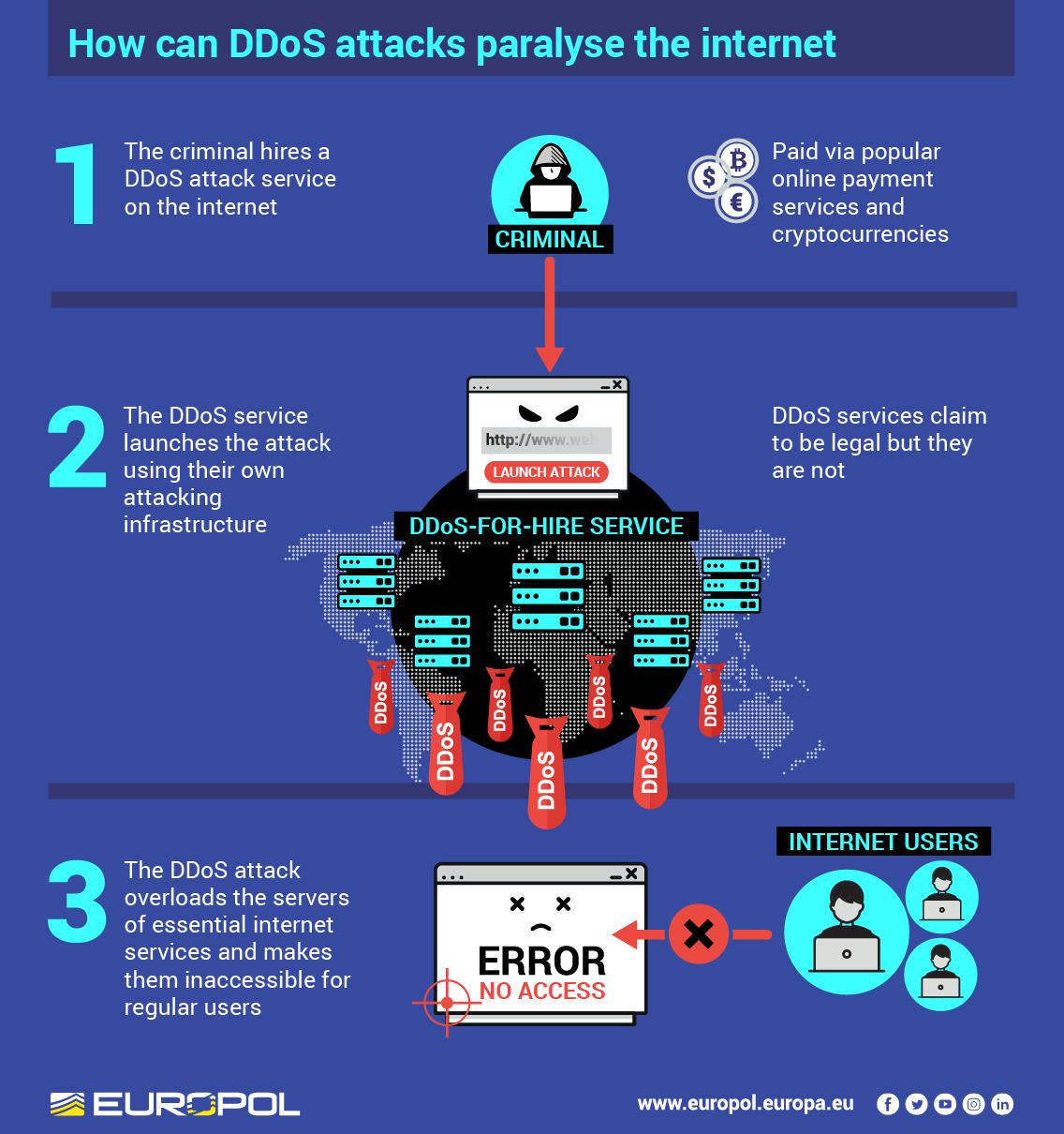 Infografía de WebStresser.org