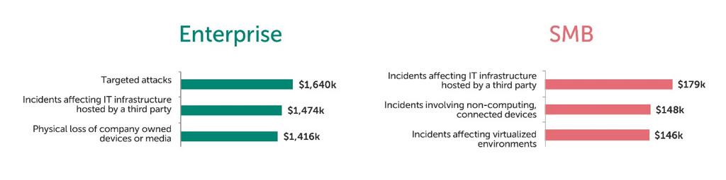 Costes de los ciberataques y ataques físicos para grandes empresas y pymes